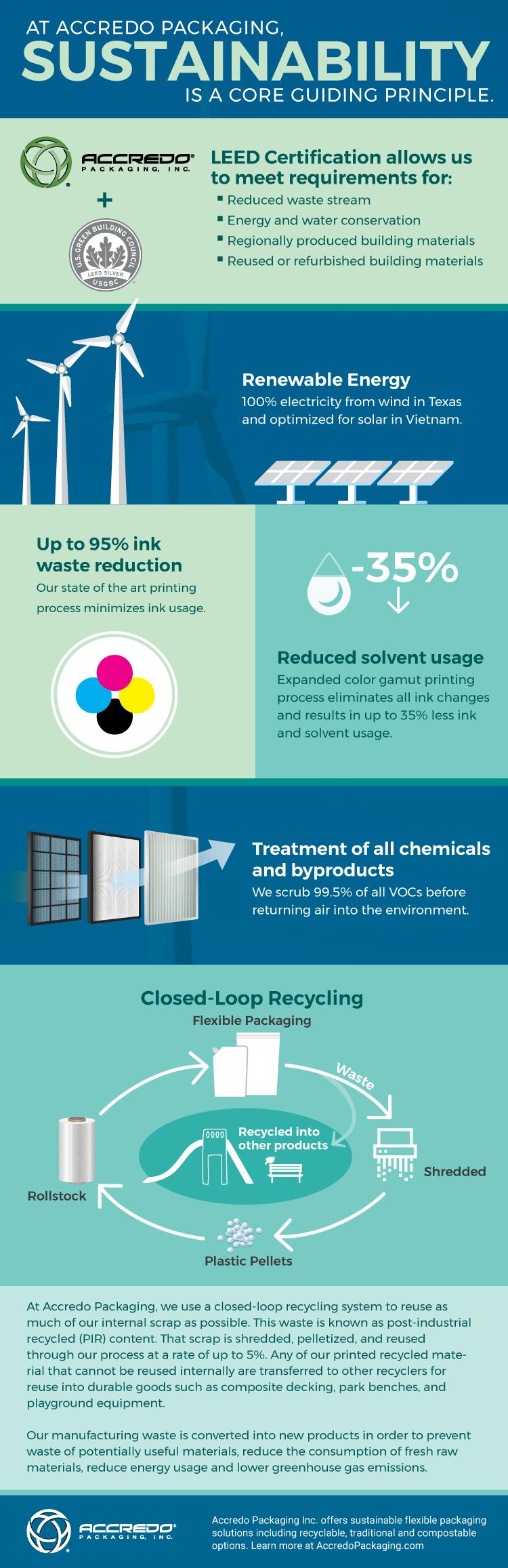 Accredo Packaging Sustainability Inforgraphic